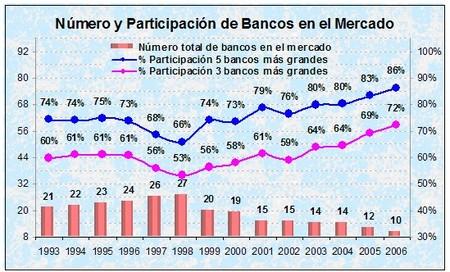 Concentración de las colocaciones en la banca