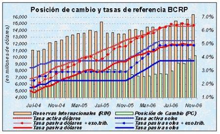 Reservas internacionales y tasas de referencia