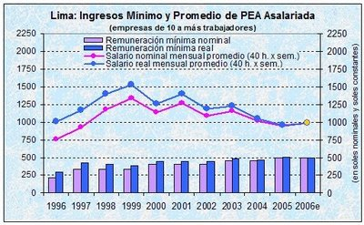 Ingresos mínimo y promedio de PEA asalariada