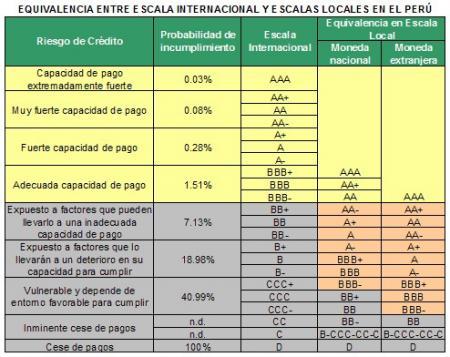 Equivalencia de escalas de clasificación en Basilea II