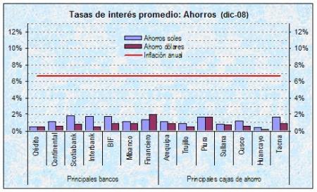 Tasas de interés promedio de ahorros - bancos y cajas