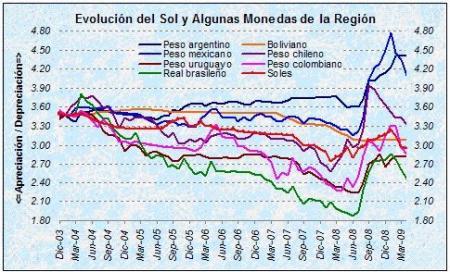 Evolución del sol y otras monedas de la región