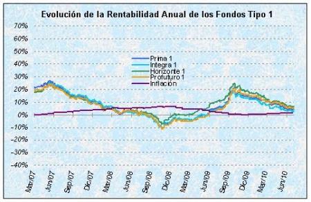 Rentabilidad fondos de pensiones 1.jpg