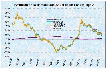 Rentabilidad fondos de pensiones 2.jpg