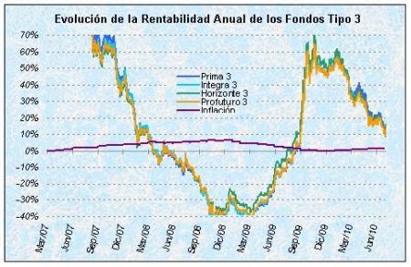 Rentabilidad fondos de pensiones 3.jpg