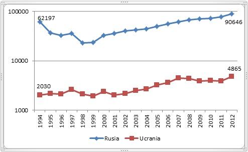 Gastos militares de Rusia y Ucrania 1994-2012