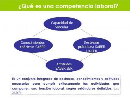 20130321-competencia_laboral.jpg