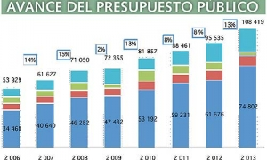 20130709-presupuesto_por_resultados.jpg