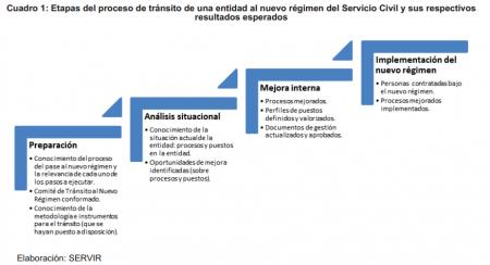 20140414-etapas_pase_al_nuevo_regimen_ley_del_servicio_civil.png