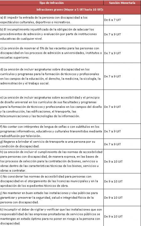 20140611-tabla_sanciones_graves_-_conadis_1.png