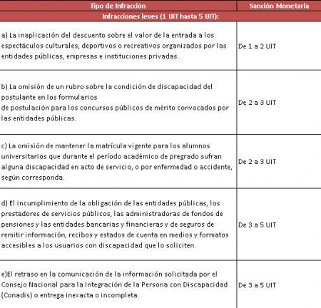 20140611-tabla_sanciones_leves_conadis_1.png