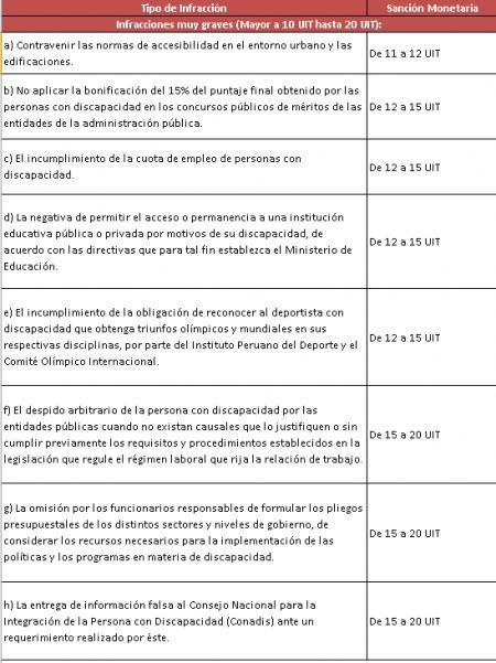 20140611-tabla_sanciones_muy_graves_-_conadis_1.png