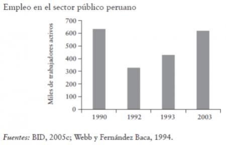20141104-peru_empleo_publico_antes.png