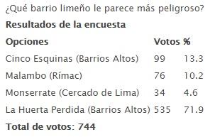 20150427-que_barrio_limenio_le_parece_mas_peligroso.jpg