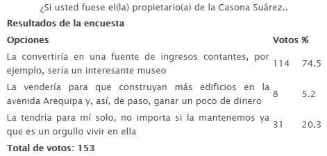 20150427-si_usted_fuese_el-la_propietario-a_de_la_casona_suarez_.jpg