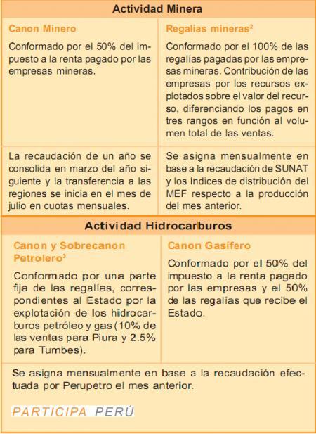 20101213-Peru Canon y regalias.png
