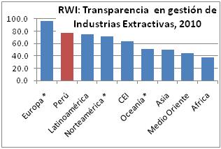 20101215-RWI INdex.png