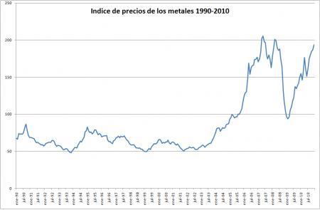 20110111-Precio met 1990-2010.png