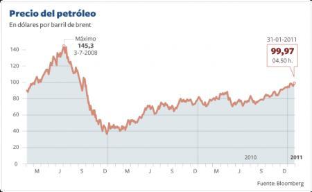 20110131-precio petro.png