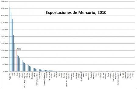 20111220-exportaciones_hg.jpg