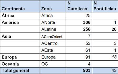 Número de universidades católicas y pontificias