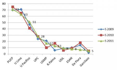 %menciones universidad privada