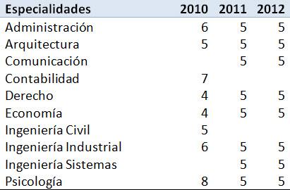 Especialidades y número de universidades reportadas