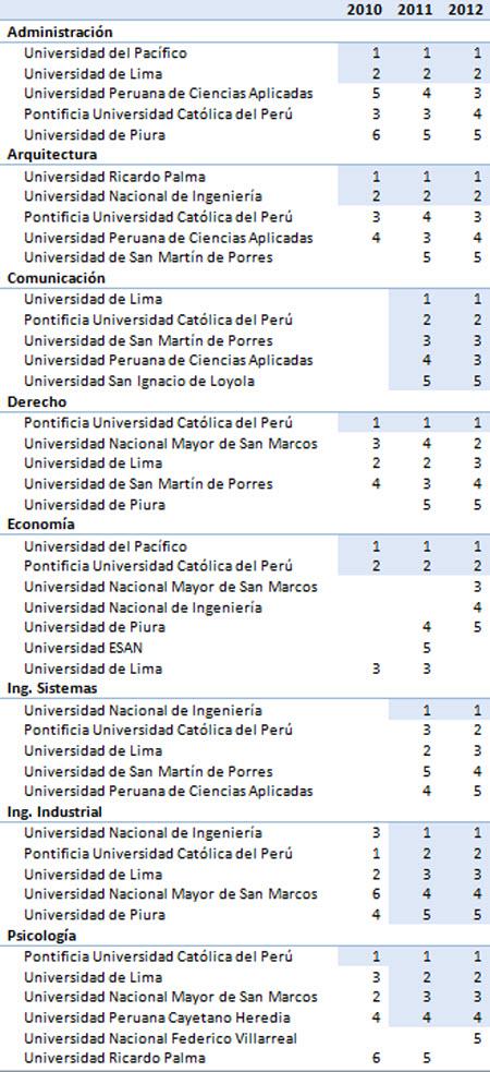 Universidades primeros puestos por especialidad según edición