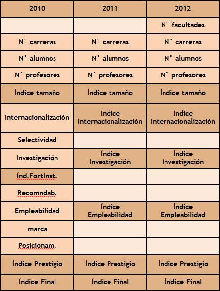 Número y composición de los Índices