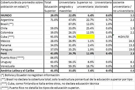 cobertura educación superior america latina GED2012