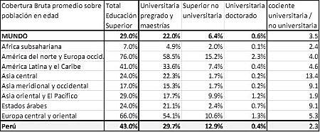 cobertura educación superior por regiones GED2012