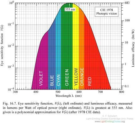 20101130-F16-07 V-lambda- photopic 2.jpg