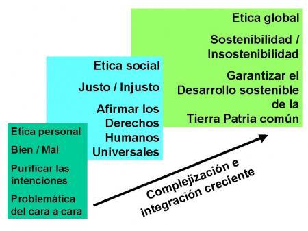 3 generaciones de ética
