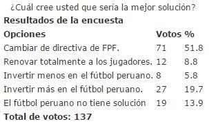 20150427-cual_cree_usted_que_seria_la_mejor_solucion_para_el_futbol_peruano.jpg