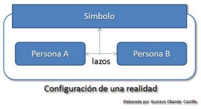 Estos símbolos tienen la misión de crear lazos y vínculos entre los miembros ... configurando la realidad de la organización