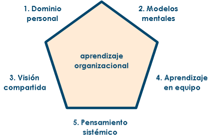 Competencias para el aprendizaje organizacional