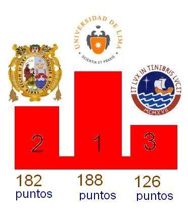 Resultados Tacna 2008